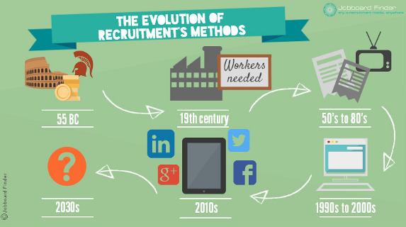 The recruitment methods' evolution through the history   Jobboard ...