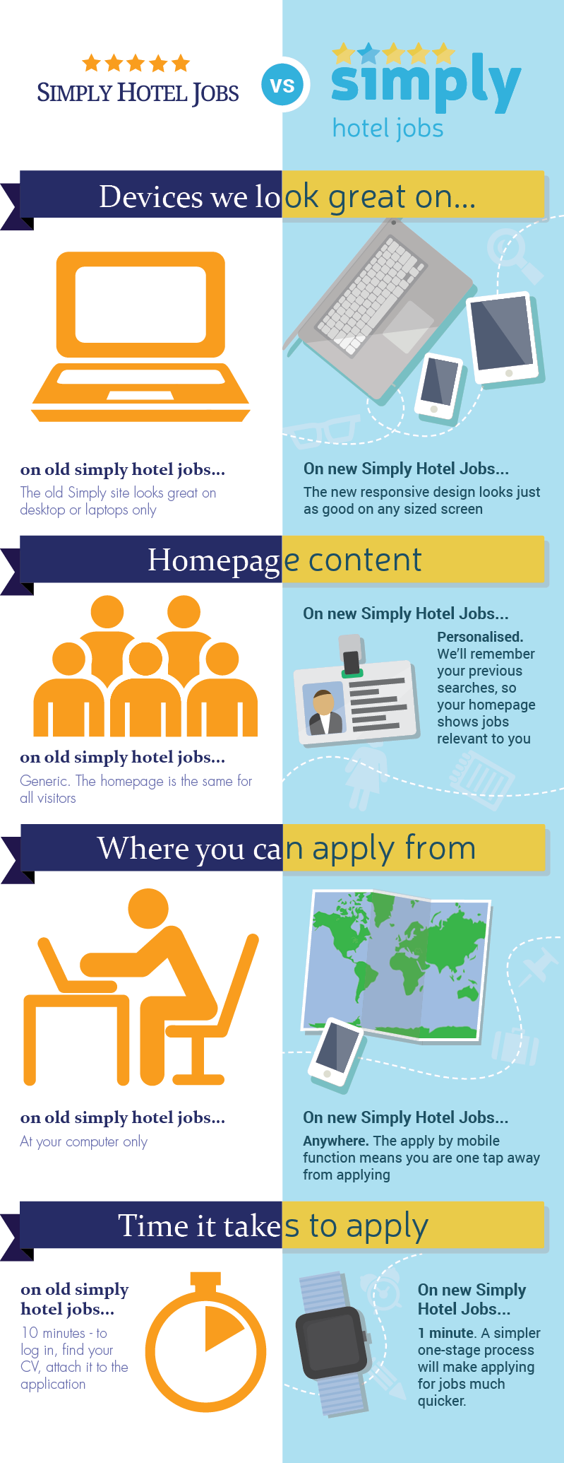 Simply Hotel Jobs Announced New Mobile-Friendly Site