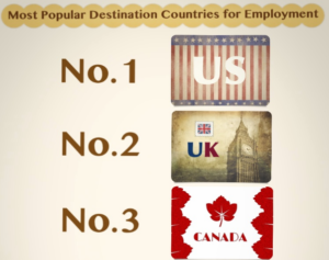 Most popular destination countries for employment