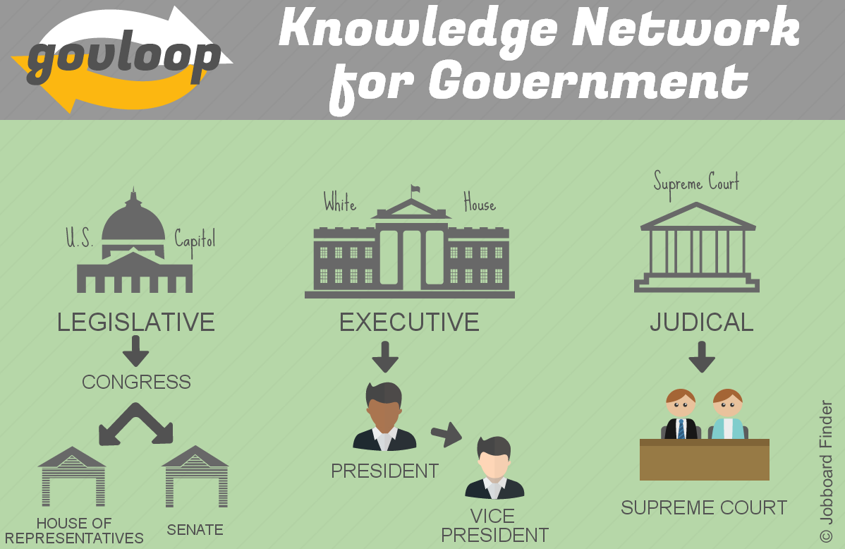 """GovLoop-""""Knowledge Network for Government"""""""