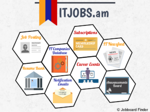 Posting IT jobs, internships and trainings at ITJOB.am