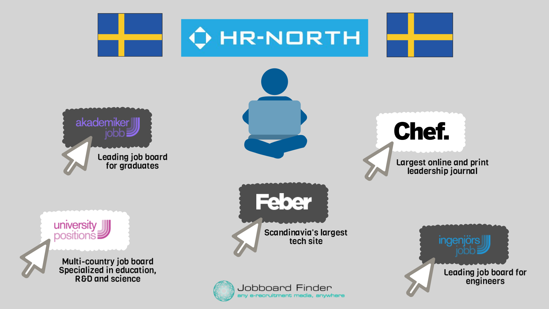 interview hr north sweden ab a major player in the swedish hr north job boards
