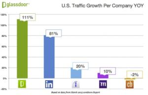U.S Traffic Growth Per Company YOY