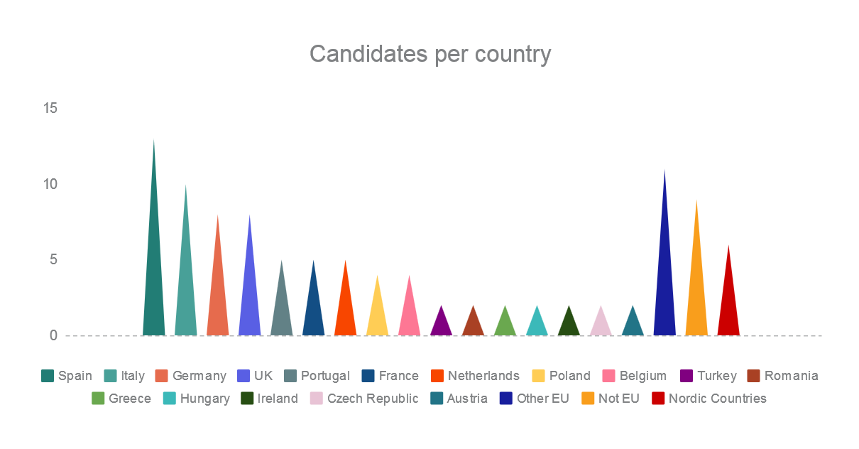 This graph shows traffic of candidates per country on Europe Language Jobs