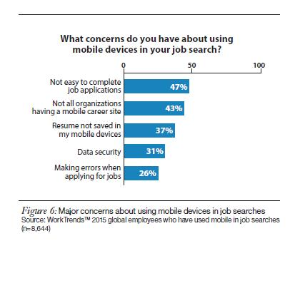 Concerns about mobile job search