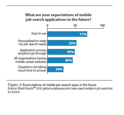 Expectations of mobile job search applications