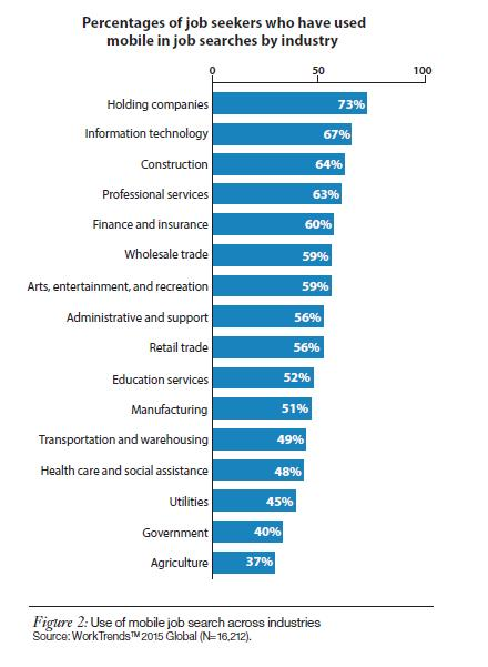 Job searches by industry