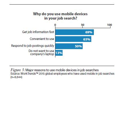 Reasons for mobile use