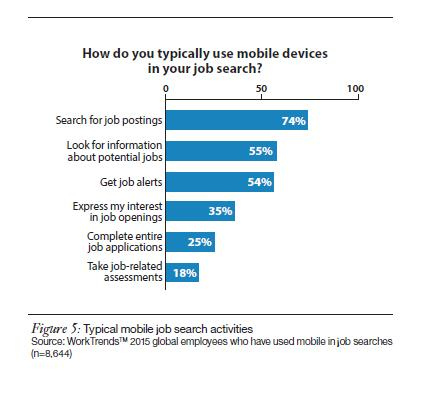 Use of mobile devices for job search