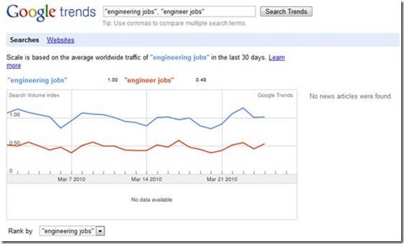 google_trends_eng_jobs