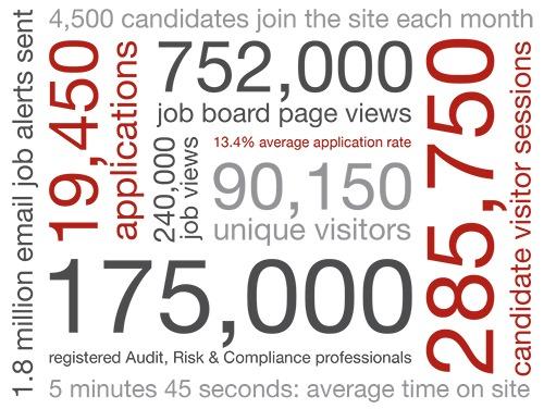 Top 4 UK finance job sites