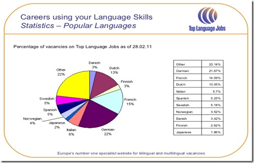 top-language-jobs-12-728