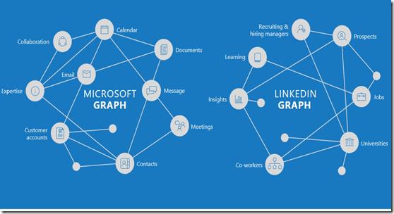 linkedin-microsoft-graphs-100665888-orig
